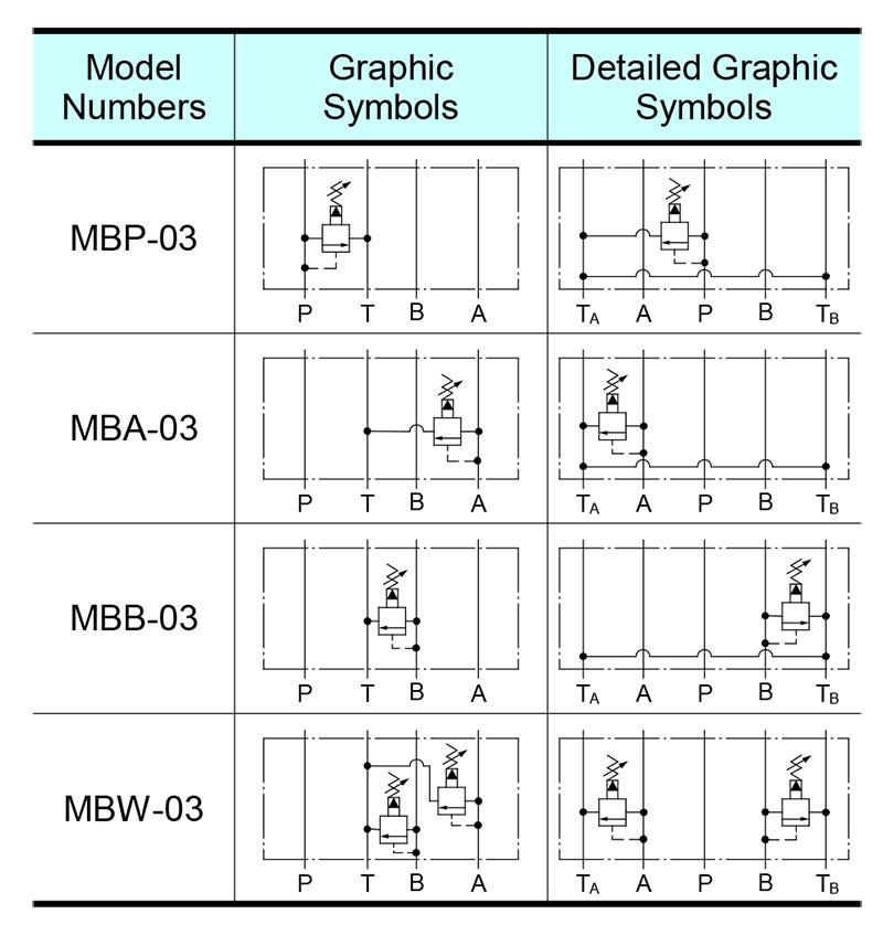 sơ đồ hoạt động van yuci yuken mb-03