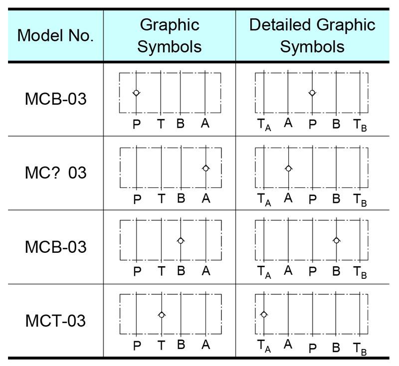 sơ đồ hoạt động van yuci yuken mc-03