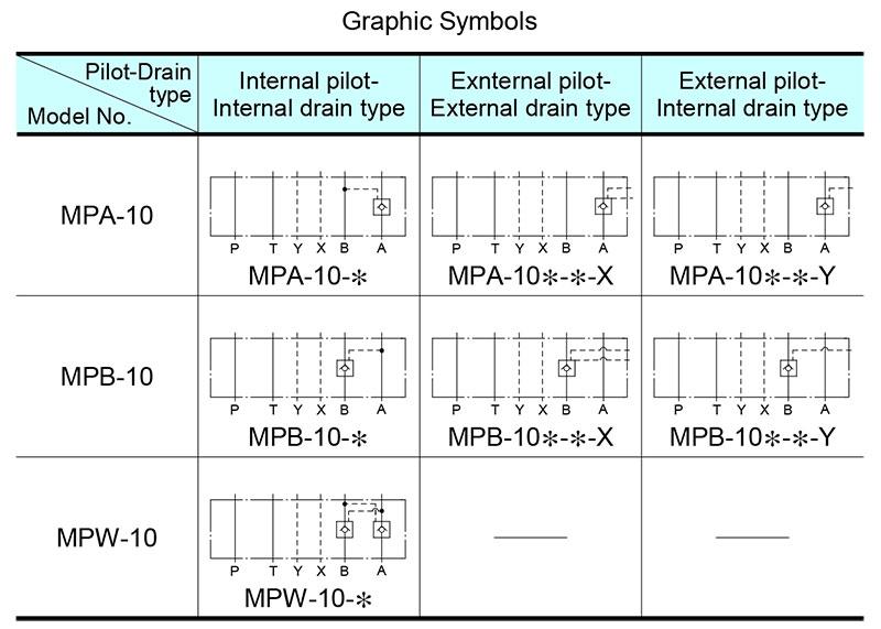 sơ đồ hoạt động van yuci yuken mp-10