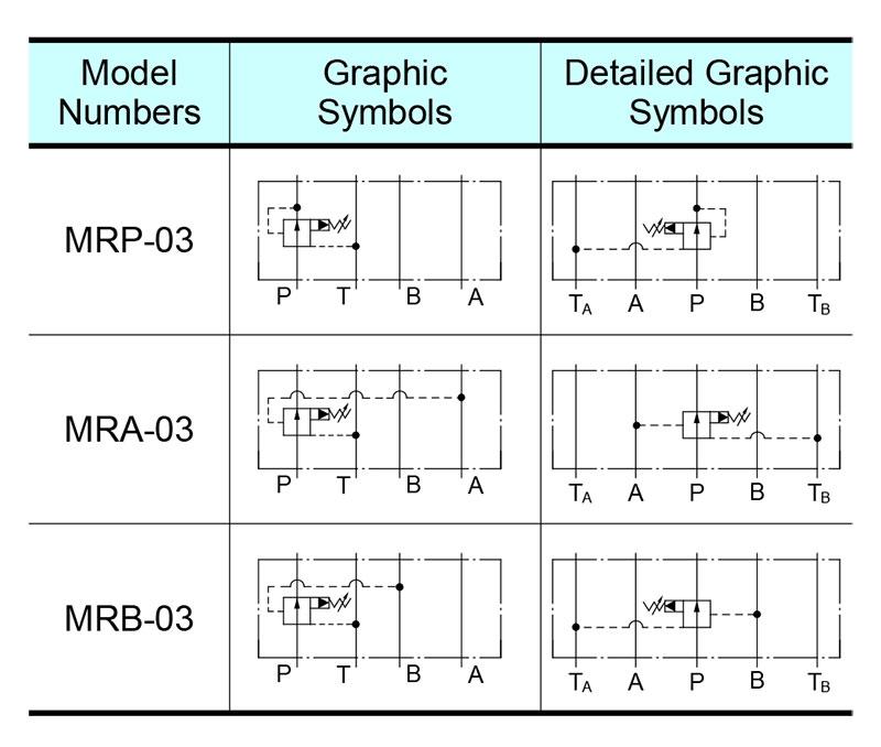 sơ đồ hoạt động van yuci yuken mr-03