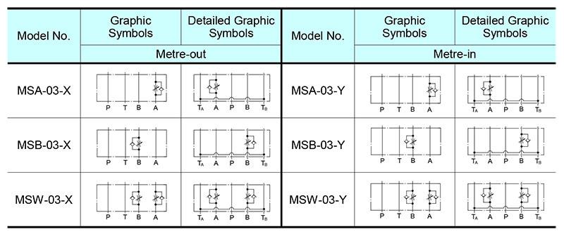 sơ đồ hoạt động van yuci yuken ms-03