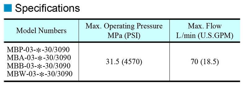 Thông số kỹ thuật van chỉnh áp modular yuci yuken mb-03