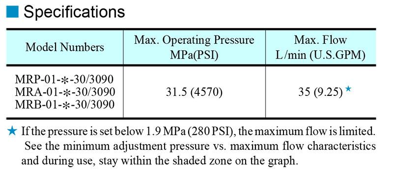 thông số kỹ thuật van modular yuci yuken mr-01