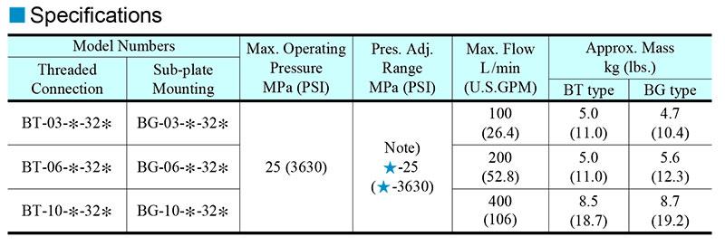 thông số kỹ thuật van yuci yuken bt-bg-03-06-10