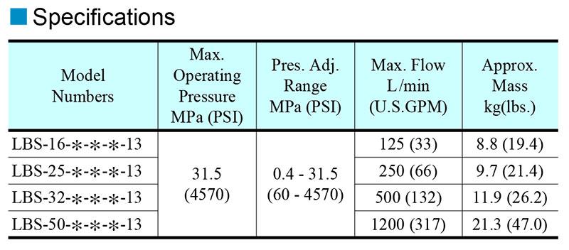 thông số kỹ thuật van yuci yuken lbs