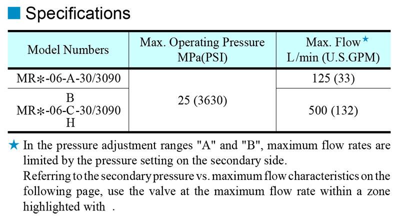 Thông số kỹ thuật van yuci yuken mr-06
