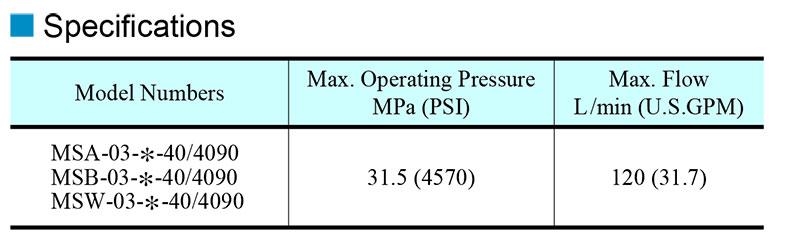 thông số kỹ thuật van yuci yuken ms-03