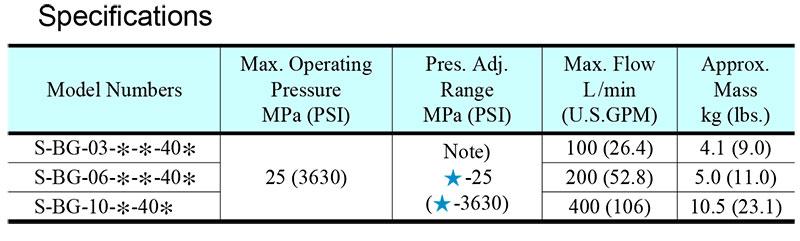 Thông số kỹ thuật van yuci yuken s-bg-03-06-10